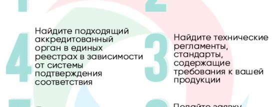 'Стандартизация и сертификация продукции